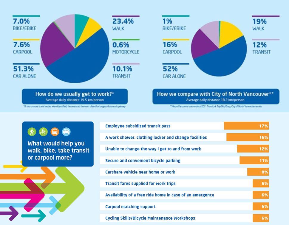 TravelSmart Example Survey